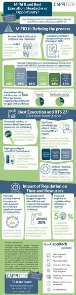Cappitech Survey Infographic Thumbail (002)